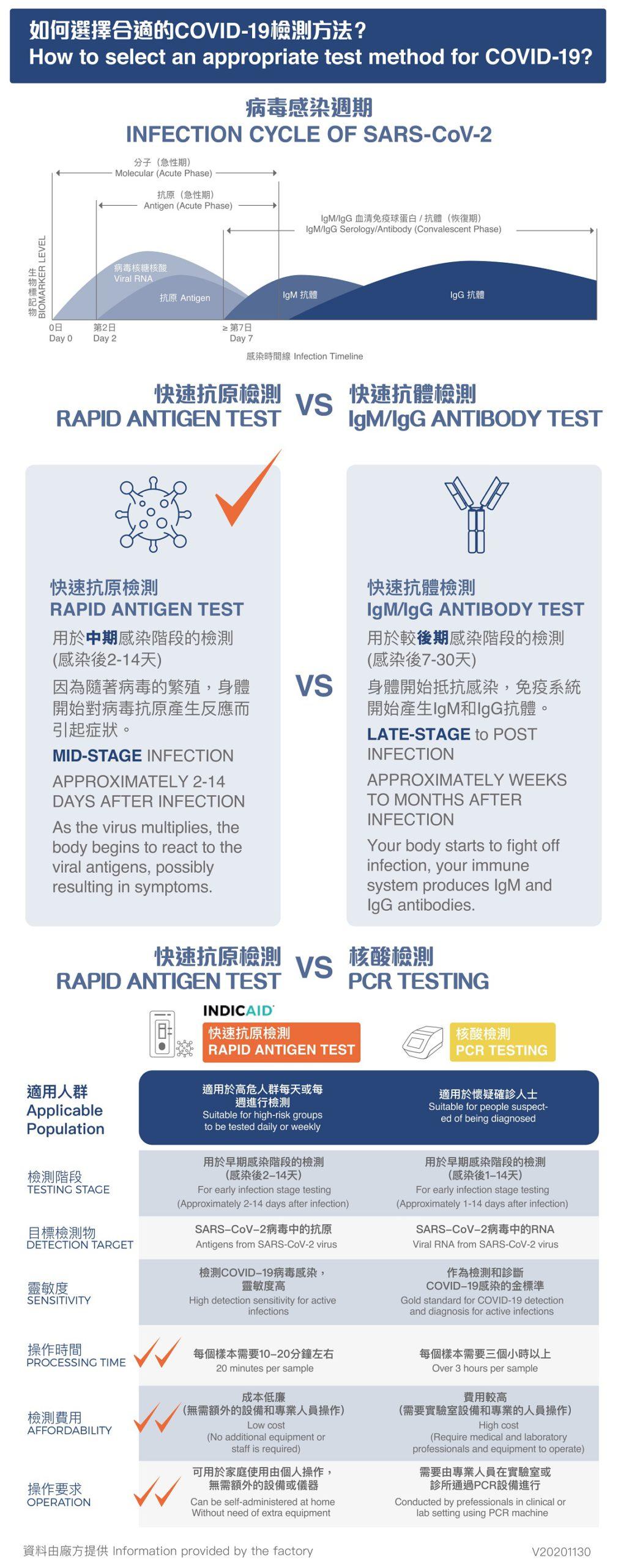 如何選擇合適的COVID-19檢測方法? 病毒感染週期 快速抗原檢測 RAPID ANTIGEN TEST vs 快速抗體檢測 IgM/IgG ANTIBODY TEST 用於中期感染階段的檢測 快速抗原檢測 vs 核酸檢測 適用人群 | 檢測階段 | 目標檢測物 | 靈敏度 | 操作時間 | 檢測費用 | 操作要求